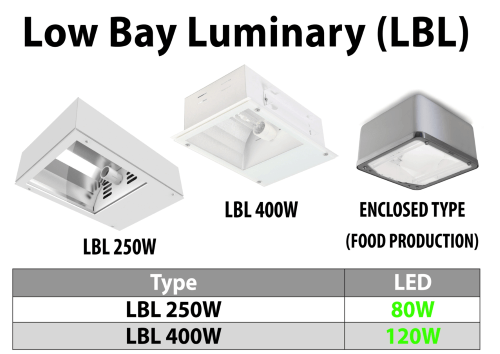 Powersave Installations Ltd LED Low Bay Luminaries