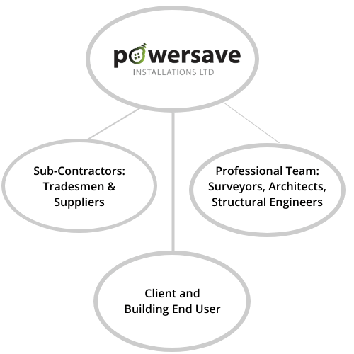 Powersave Design Partners