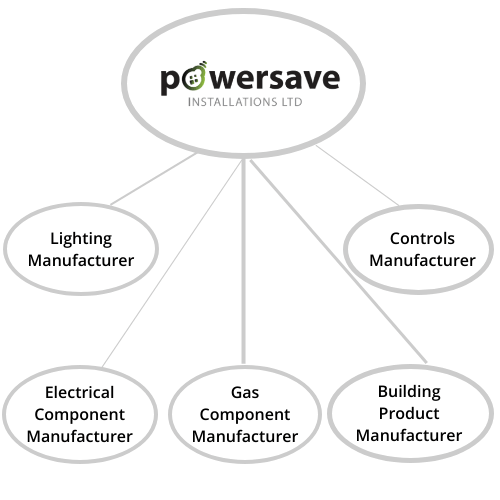 Powersave  Product Supply Partners